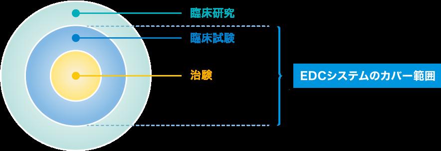 3つの円が中心を同じく重なっている、内側から「治療」「臨床試験」「臨床研究」。「EDCシステムのカバー範囲」として、治療と臨床試験が当てはまるように記述されている