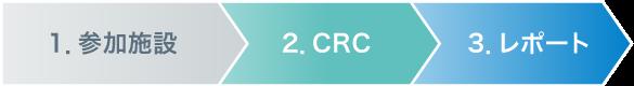 1.参加施設 2.CRC 3.レポート
