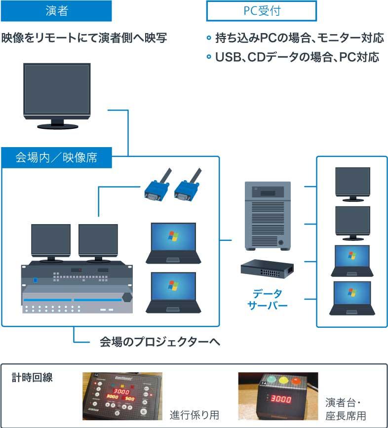 演者 映像をリモートにて演者席へ映写 PC受付 持ち込みPCの場合、モニター対応およびUSB、CDデータの場合、PC対応 会場内/映像席から会場のプロジェクターとデータサーバーと各端末が連携する図 経路回線の進行係用と演者台・座長席用のイメージ写真