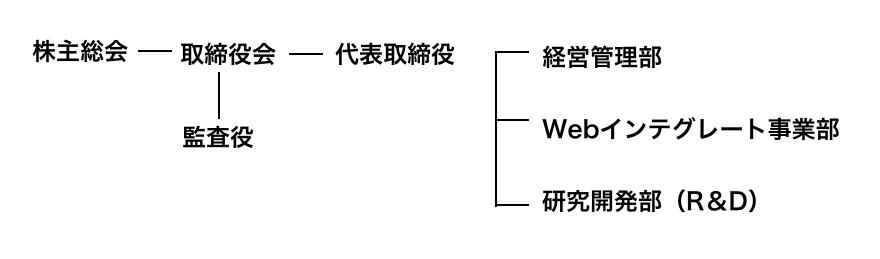 ジーワン株式会社組織図